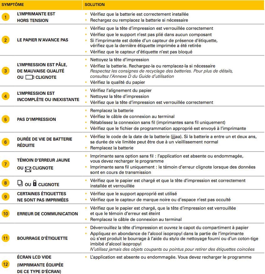 QL Symptomes - myZebra