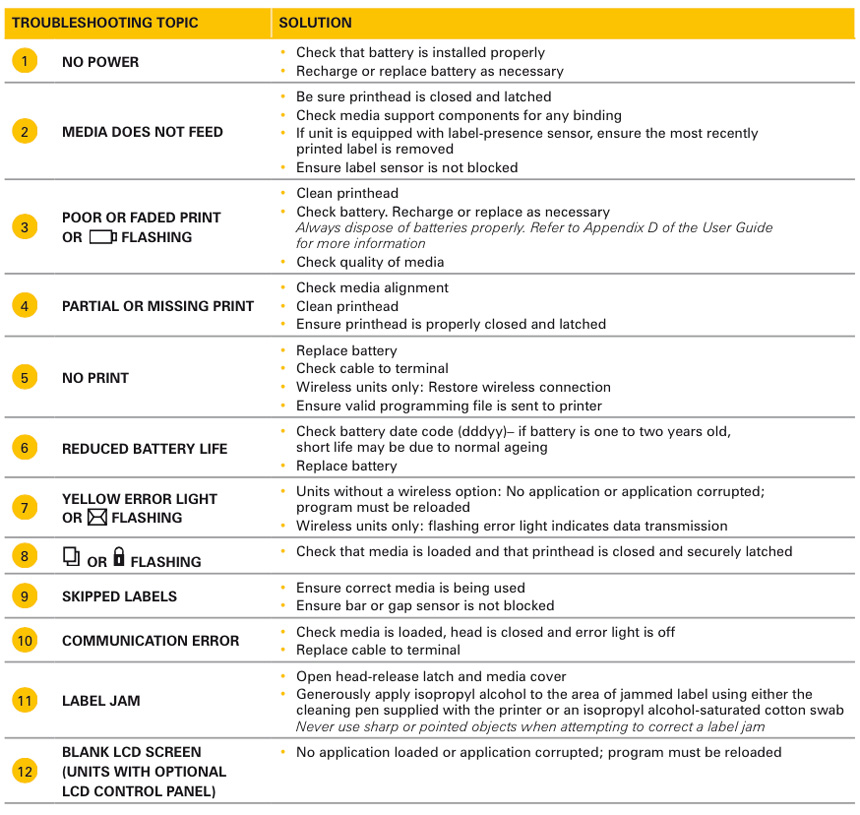 Troubleshooting Guide Zebra Printer Troubleshooting Guide: Zebra QL Printer Troubleshooting Guide