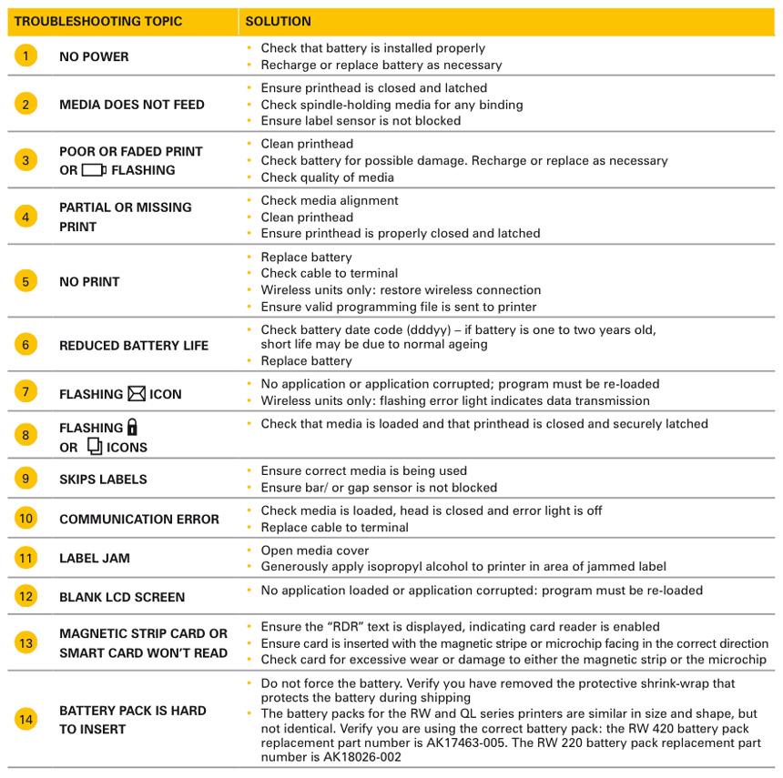 Troubleshooting Guide Zebra Printer Troubleshooting Guide: Zebra RW Printer Troubleshooting Guide