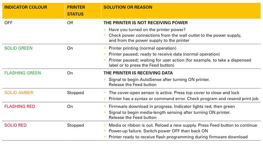 Zebra printer Troubleshooting Manual bblock V52