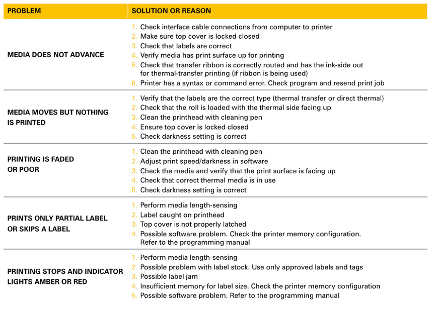 Troubleshooting Manual Zebra Printer Gt800 barcode Scanner app
